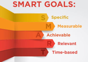 lillustration of smart goals laid in each letter.